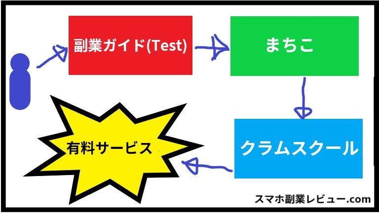 「副業ガイド(Test)」と「まちこ」の関係性